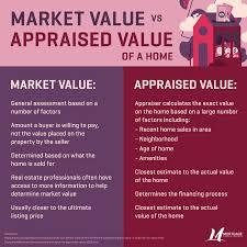 Market Value vs Appraised Value